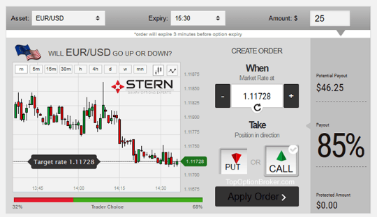 Stern binary options experts review