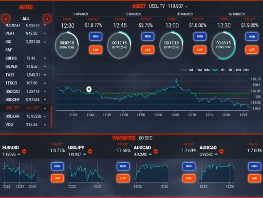 Tradethunder binary options