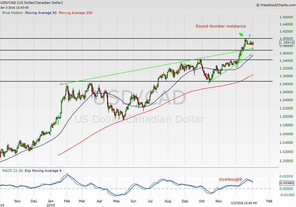 USDCAD Technical Analysis - 4th Jan 2016