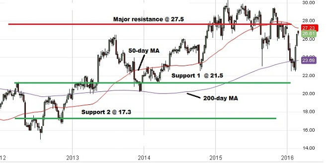 Cisco Systems Analysis - 24th February 2016