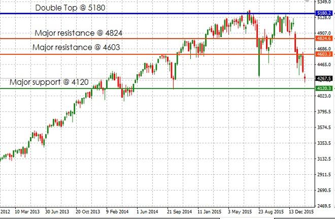 Nasdaq Technical Analysis - Trading Chart