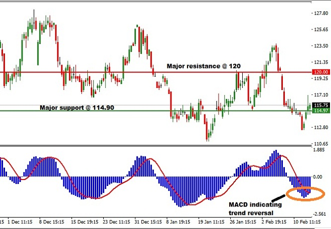 Technical Analysis on Coffee - 17th February 2016