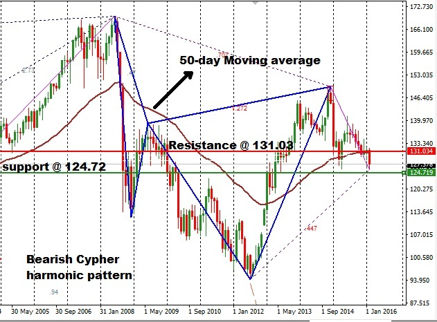 EURJPY Technical Analysis - 13th February 2016