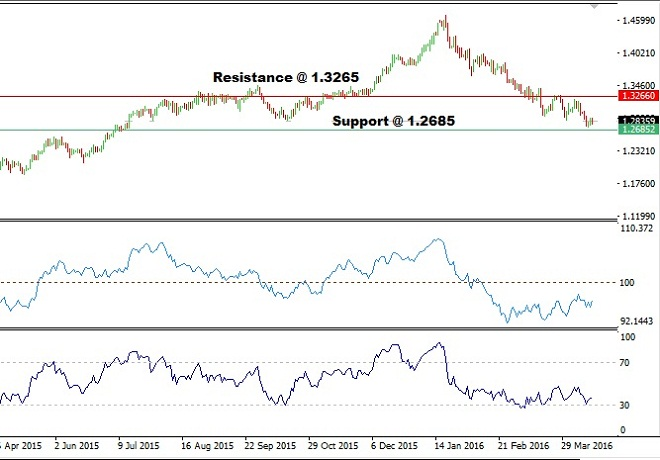 USDCAD Technical Analysis - 18th April 2016