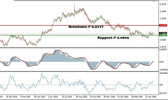 GBPNZD - Technical Analysis - 9th May 2016