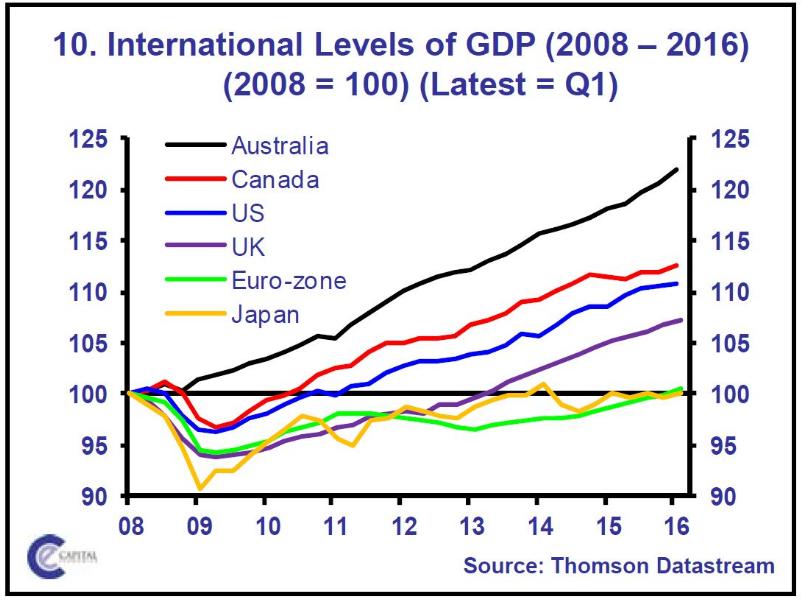 EU Economies since 2008 - Worldbank - Analysis