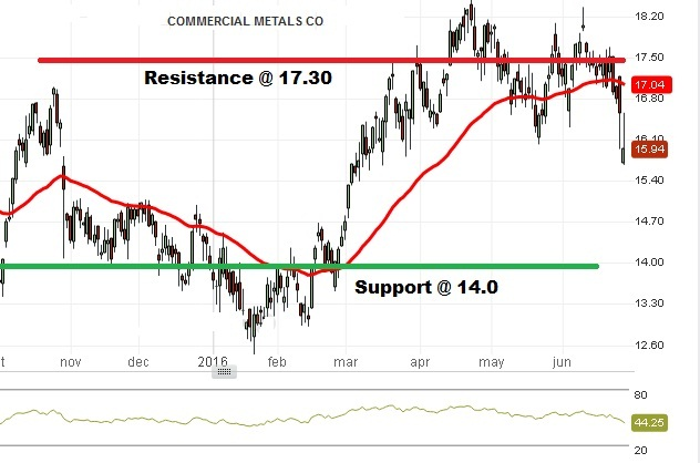 Commercial Metal - Technical Analysis - 28th June 2016