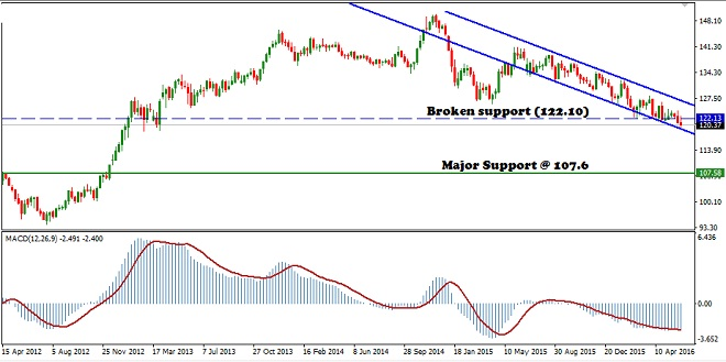 EURJPY - Technical Analysis - 13th June 2016