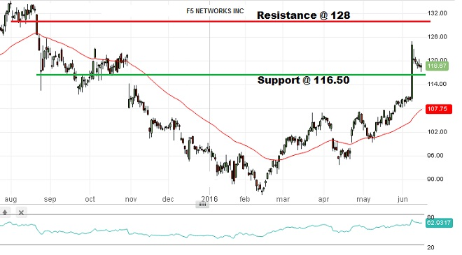 F5 Networks Co - Technical Analysis - 15th June 2016