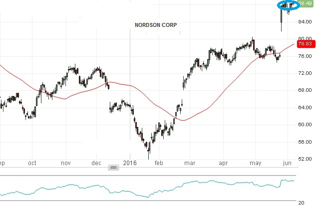 Nordson Corporation - Technical Analysis - 7th June 2016