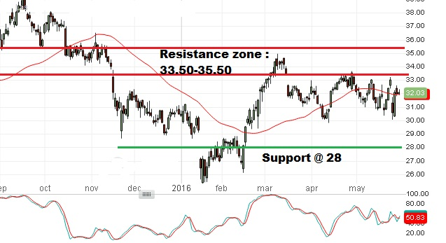 Technical Analysis - 31st May 2016