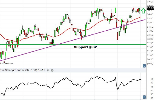 BB&T - Technical Analysis - 26th July 2016