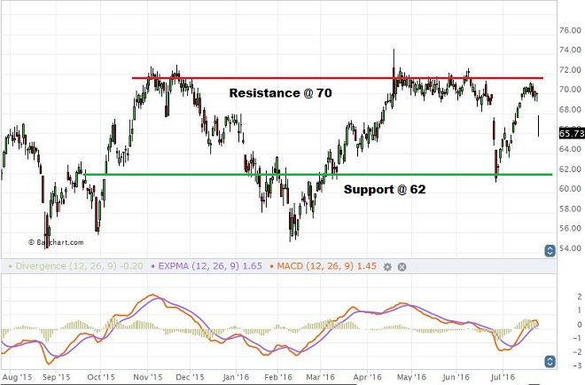 Celanese - Technical Analysis - 28th July 2016