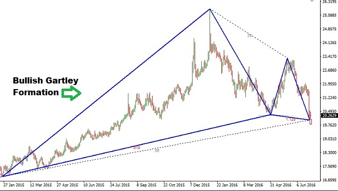 GBPZAR - Technical Analysis - 29th June 2016
