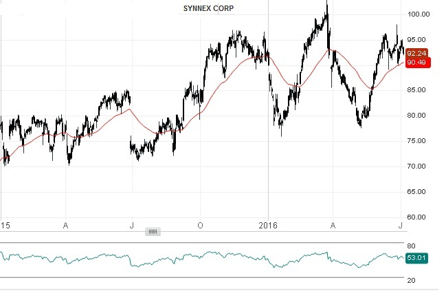 Synnex Corp - Technical Analysis - 13th July 2016
