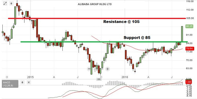 Alibaba - Technical Analysis - 16th August 2016
