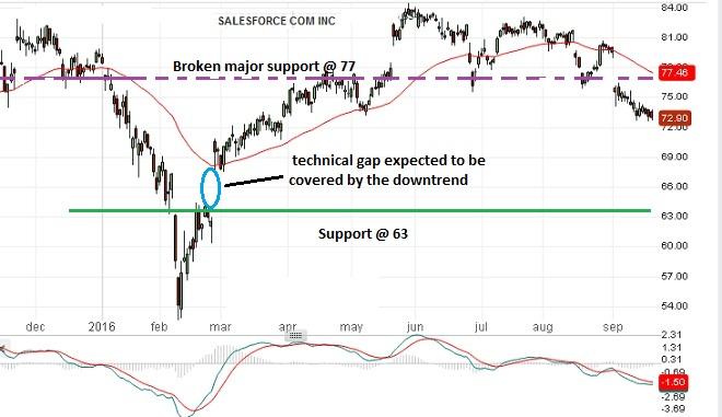Salesforce - Technical Analysis - 22nd September 2016