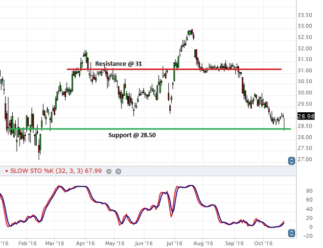 General Electric - Technical Analysis - 25th October 2016