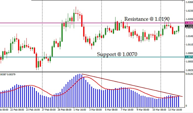 AUDCAD - Technical Analysis - 15th March 2017