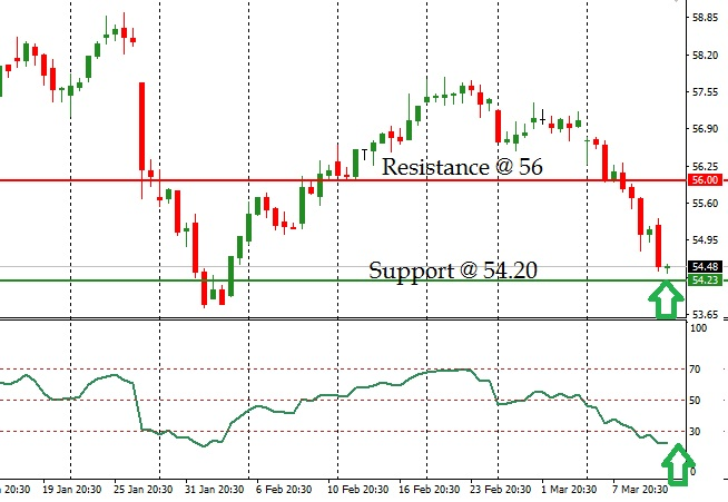Starbucks - Technical Analysis - 14th March 2017