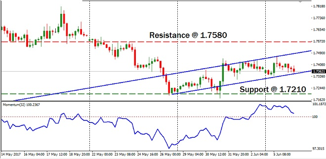 GBPCAD - Technical Analysis - 7th June 2017