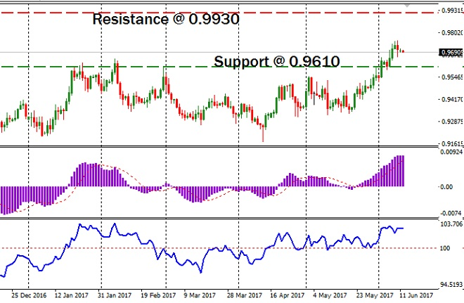 NZDCAD - Technical Analysis - 12th June 2017
