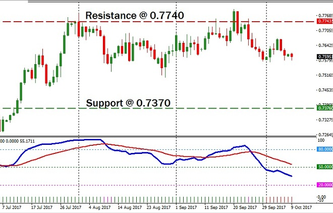 AUDCHF - Technical Analysis - 11th October 2017