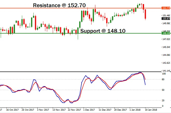 GBPJPY - Technical Analysis - 11th January 2018