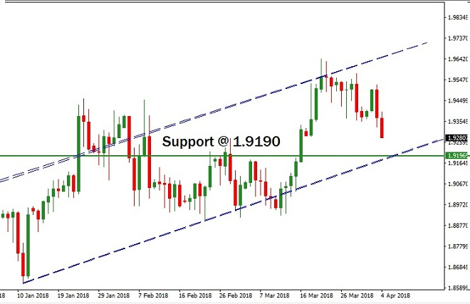 GBPNZD - Technical Analysis - 5th April 2018
