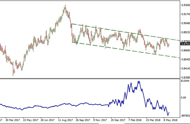 EURGBP - Technical Analysis - 22nd May 2018