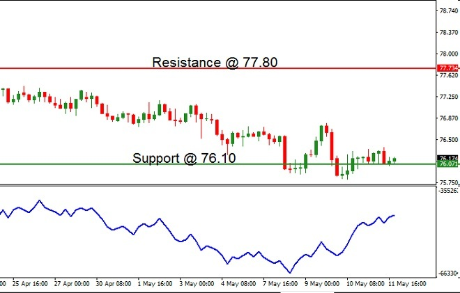 NZDJPY - Technical Analysis = 15th May 2018