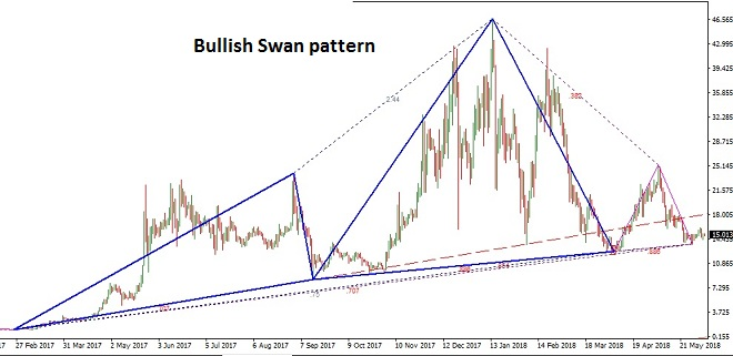 Ethereum Classic - Technical Analysis - 6th June 2018
