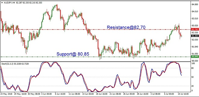 AUDJPY - Technical Analysis - 12th July 2018