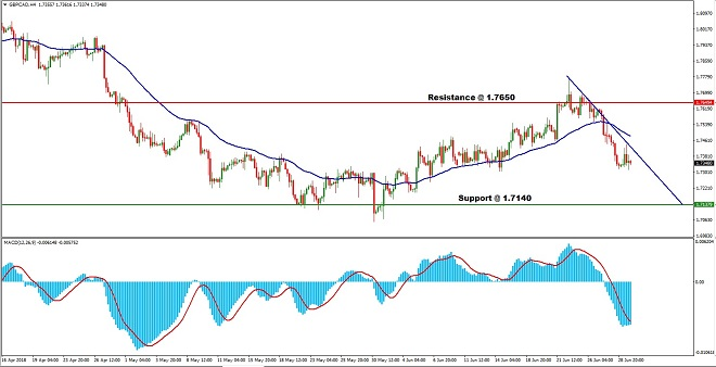 GBPCAD - Technical Analysis - 3rd July 2018
