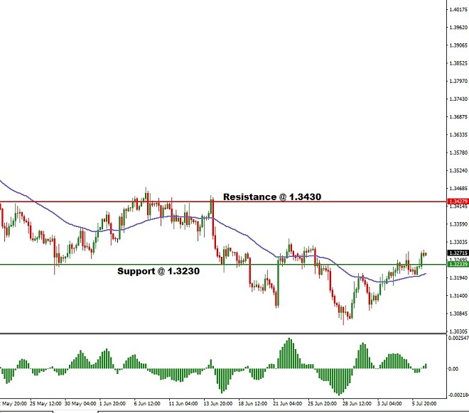 GBPUSD - Technical Analysis - 10th July 2018