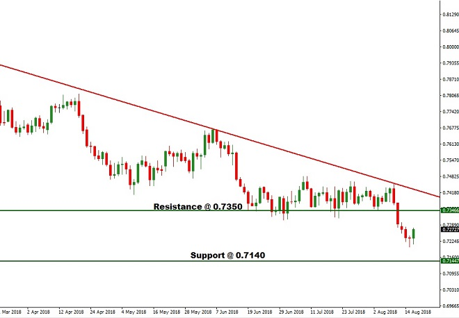 AUD - Technical Analysis - 16th August 2018