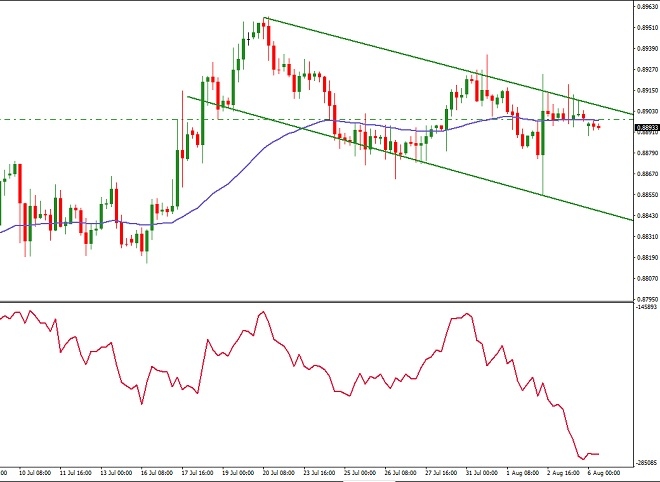EURGBP - Technical Analysis - 7th August 2018