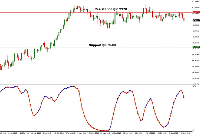 USDCHF - Technical Analysis - 21st August 2018