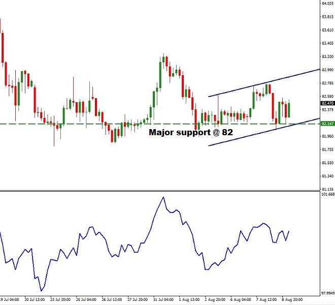 AUDJPY - Technical Analysis - 9th August 2018