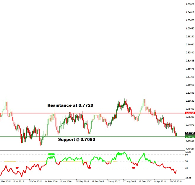 AUD - technical analysis - 13th September 2018