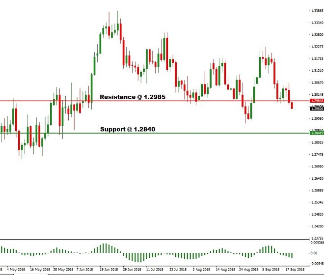 cad - technical analysis - 19th September 2018