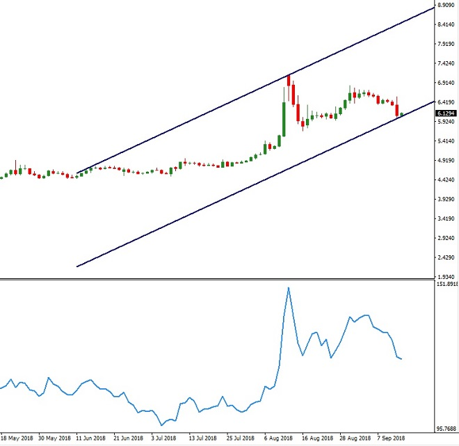 TRY - technical analysis - 14th September 2018