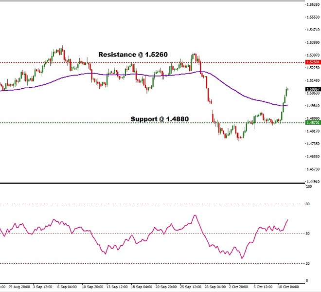 eur - technical analysis - 11th October 2018