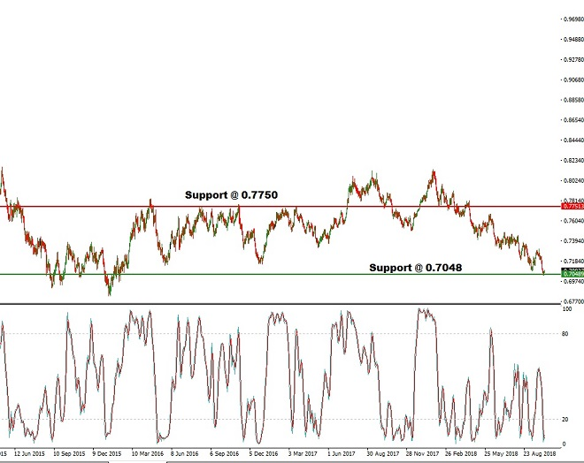 aud - technical analysis - 9th October 2018