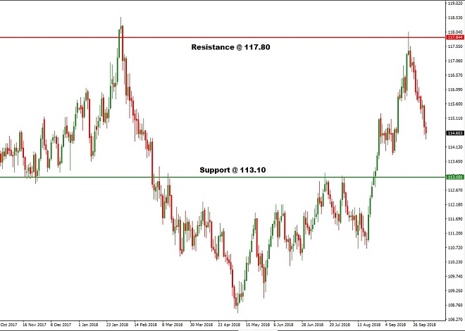 chf - technical analysis - 10th October 2018