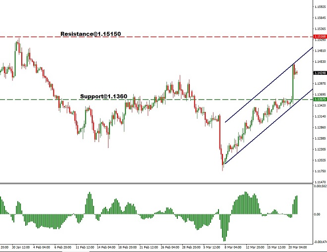 USD - technical analysis - 21st March 2019
