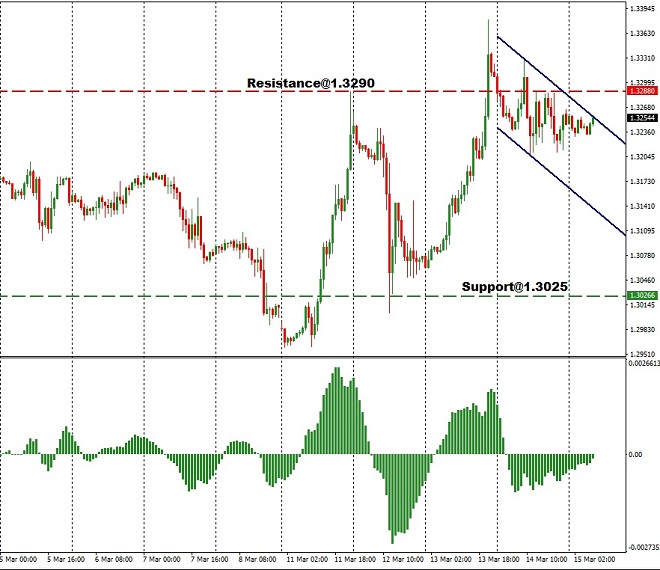 gbp - technical analysis - 15th March 2019