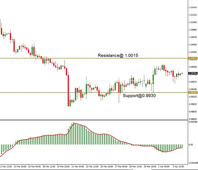 CHF - technical analysis - 4th April 2019