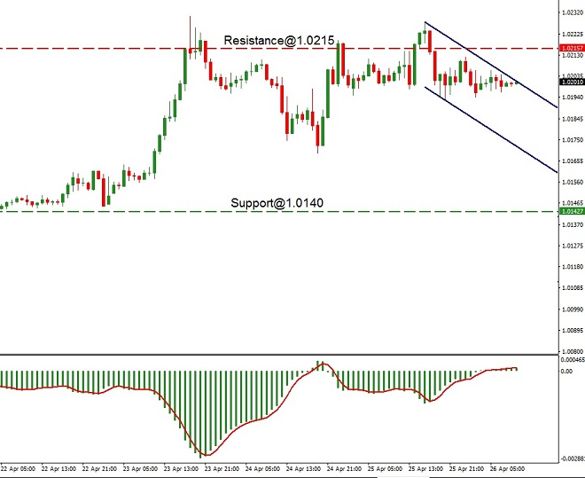 CHF - technical analysis - 26th April 2019