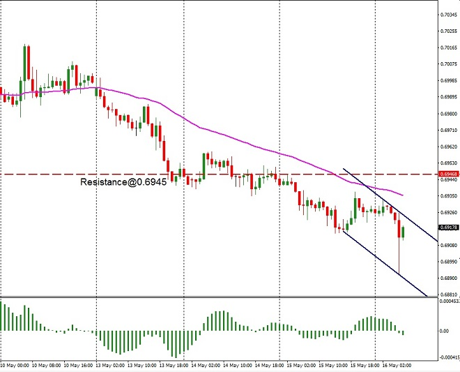 AUD - technical analysis - 16th May 2019